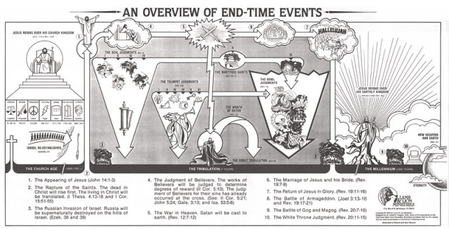 An Overview of End-Time Events