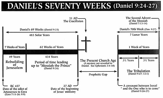 Daniels 70 Weeks Of Years Tribulation Lamb And Lion Ministries