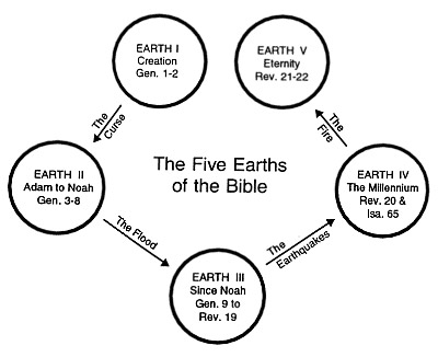Earth's Diagram