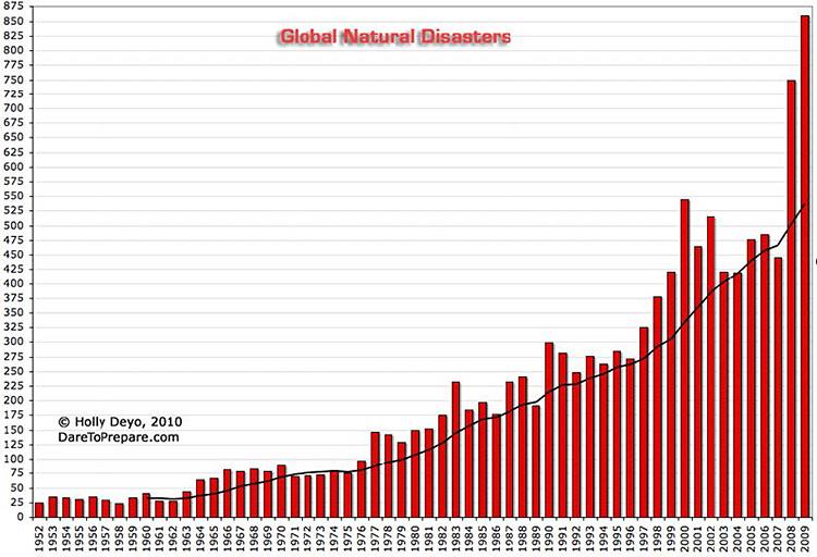 Global Natural Disasters
