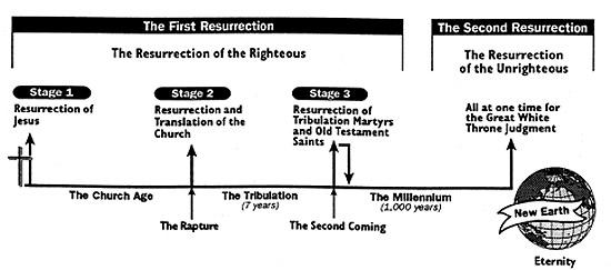 Resurrections Chart