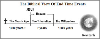 Biblical View of End Time Events