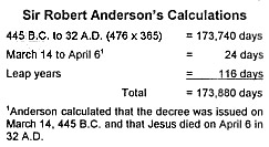 Anderson's Calculations